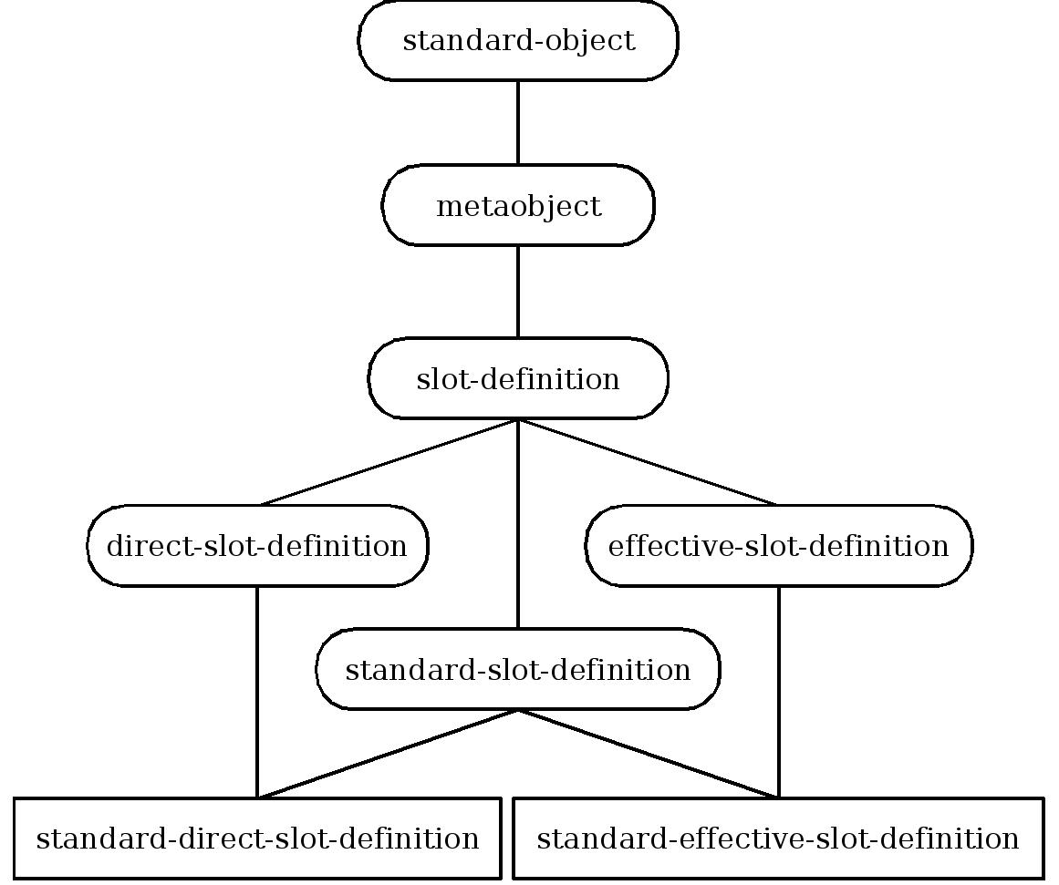 Slot Definition