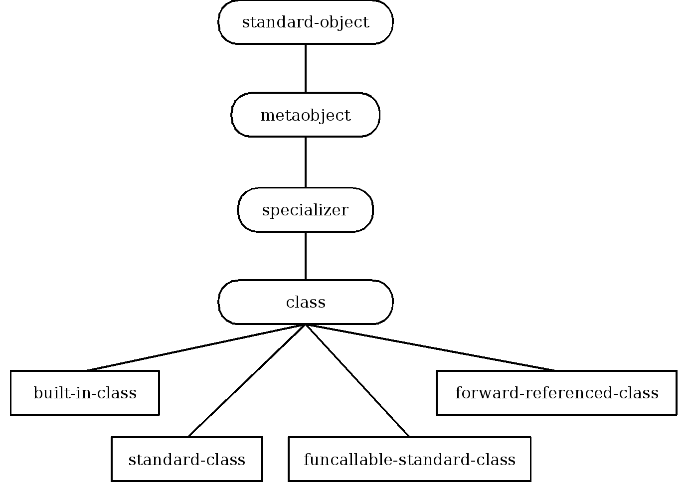 Inheritance structure of class metaobject classes